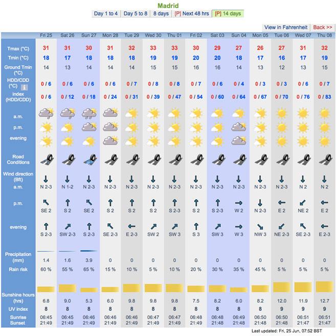 Forecast city 14 days